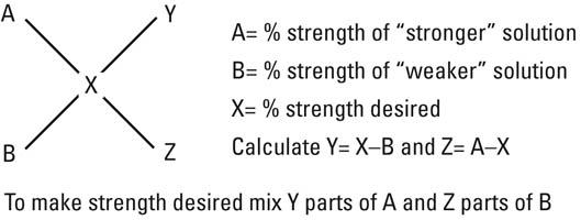 dairyman's square formula