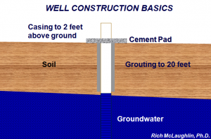 diagram of well construction basics
