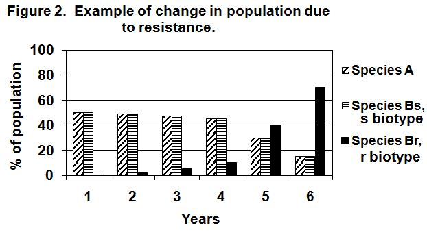 Change in Population Due to Resistance