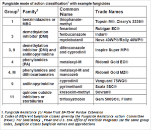 Fungicide mode of action table