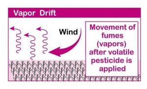 Vapor drift